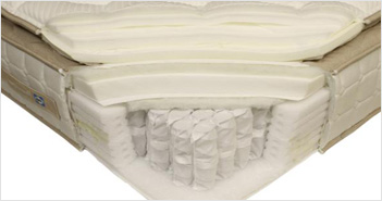Pros And Cons of Different Types of Mattresses